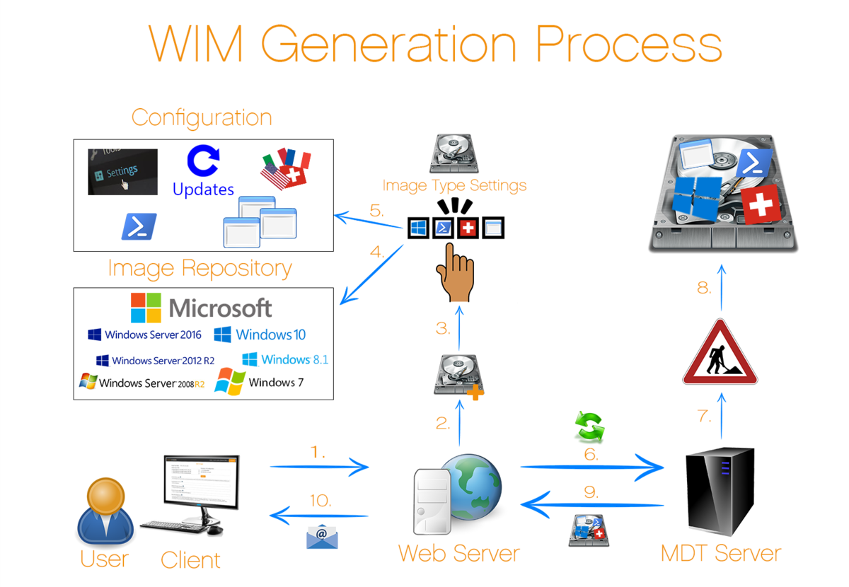 Generate process WaaS v01.png